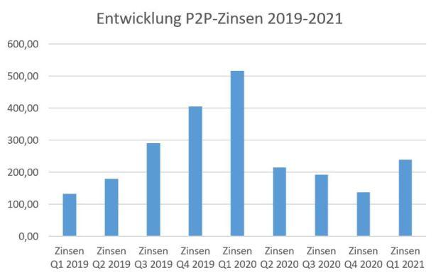 So entwickeln sich die passiven Einkünfte aus P2P