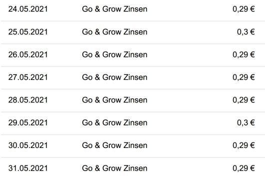 Mietfrei durch P2P-Zinsen: Go & Grow bringt mir täglich rund 30 Cent