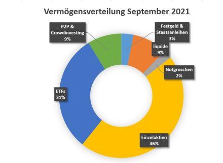 Vermögensverteilung im September: P2P, Festgeld, Börseninvestments u. v. m.