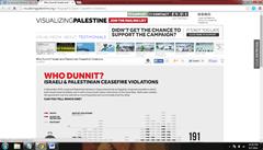 Visualizing Palestine Popular Blogs of Palestine