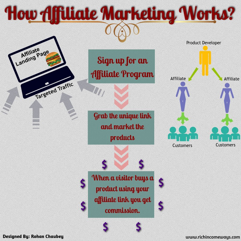 Affiliate Marketing – Basics, Advantages and Disadvantages