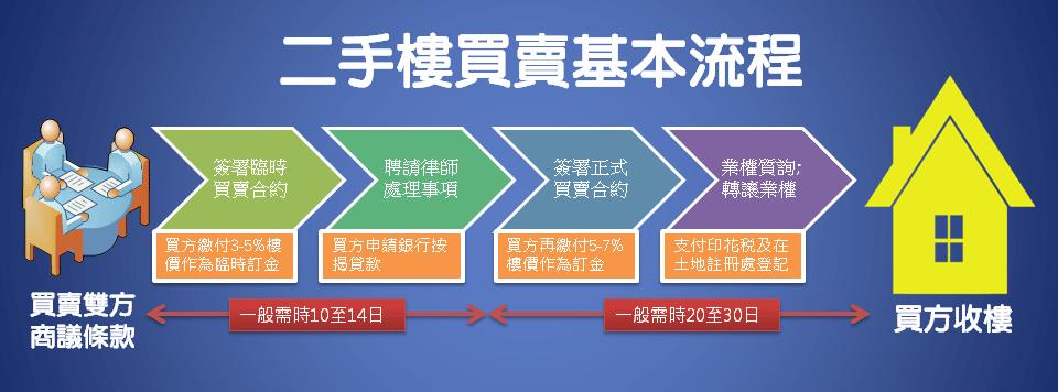 香港二手樓 / 中古屋買賣基本流程,ai地產機器人快速查詢成交行情,涉及稅種及注意事項 | 覓至房