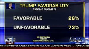 Trump Upside down