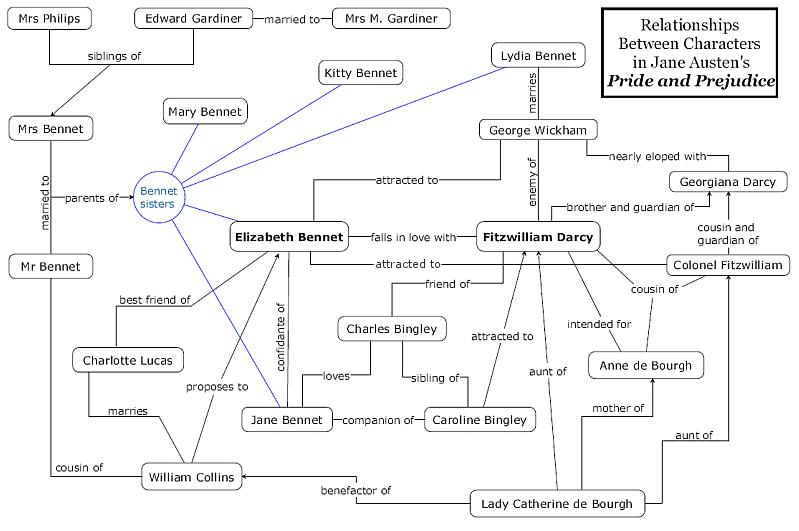 hunger games plot diagram dodge ram 1500 wiring radio utah shakespearean festival: pride and prejudice