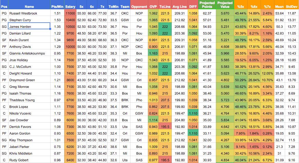 nba projections spreadsheet