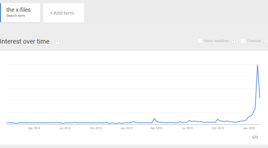 The X-Files Google Trends