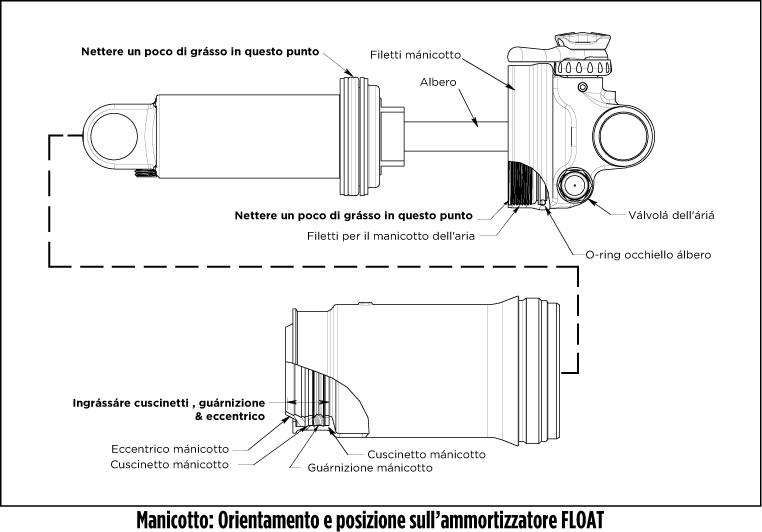 Manutenzione Manicotto