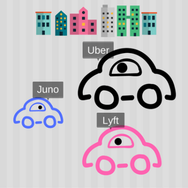 Juno takes on Lyft and Uber