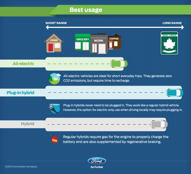 There are opposite best use cases for Ford hybrid, plug-in hybrid and all-electric vehicles