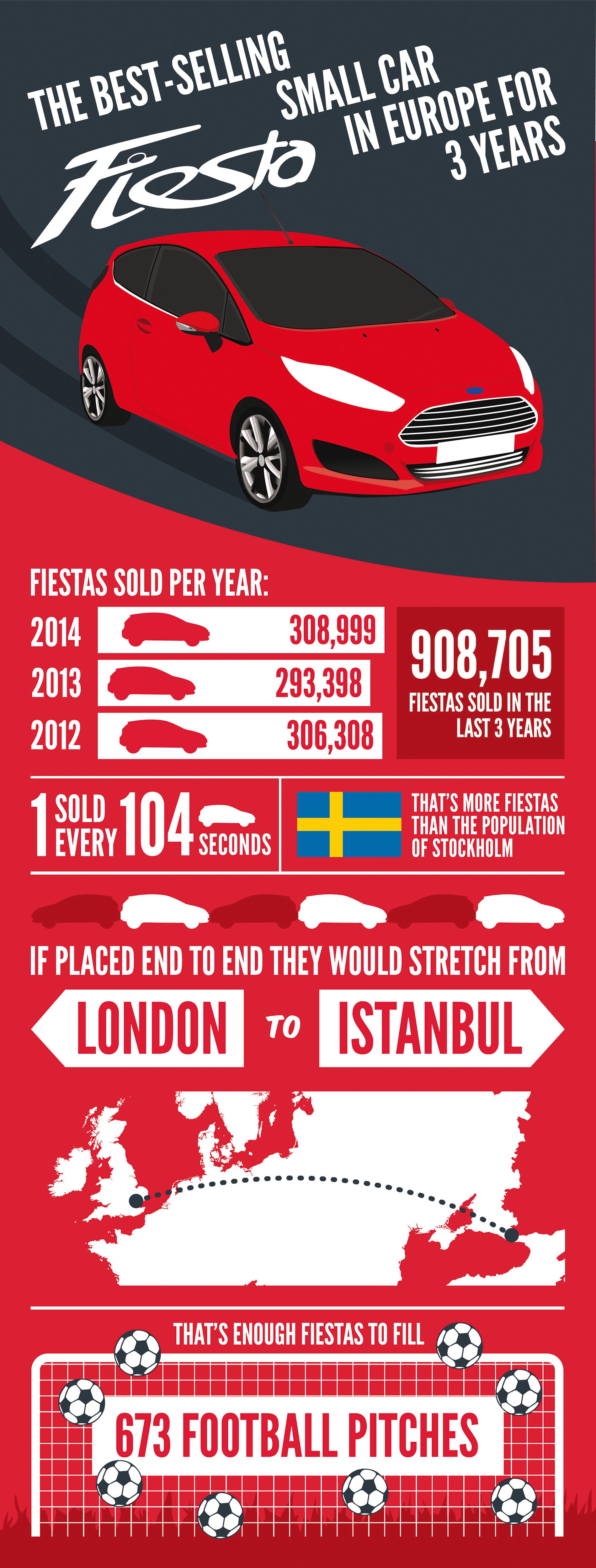 Fiesta is No. 1 in Europe