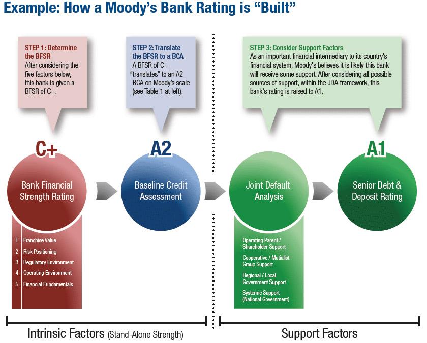 Proceso de calificación de Moody's (Fuente: https://i0.wp.com/www.riesgoymorosidad.com/wp-content/uploads/2009/05/como_rating_moodys_calculado.jpg)
