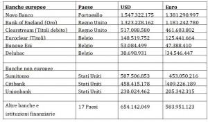 elenco delle risorse detenute illegalmente e delle banche trattenute