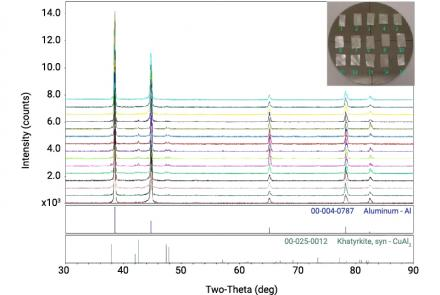 Al-Based Alloys Prepared At Different Conditions: Using An XY Stage As An Automatic Sample Changer