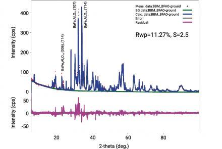 Barium Ferrite Site Occupancy Analysis Using The Rietveld Method