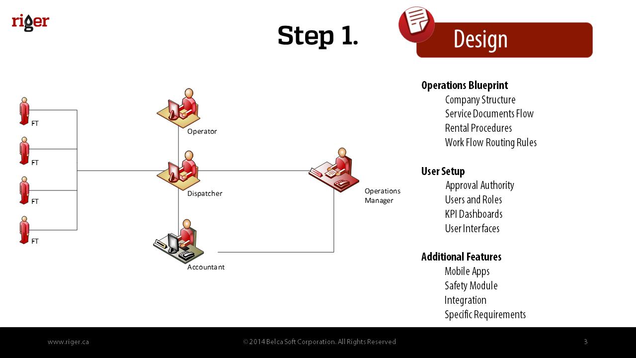 RigER_Implementation_Methodology_S3
