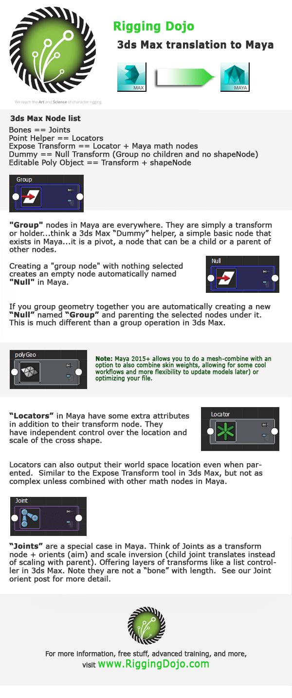 3ds Max to Maya : Quick node translation guide - Rigging Dojo