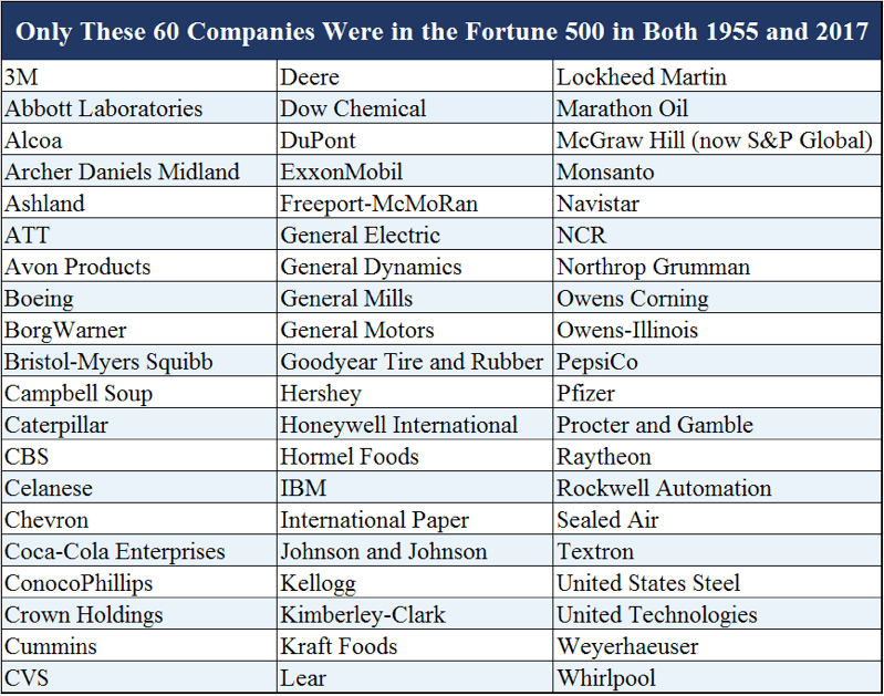 Fortune 500 Firms 1955 V 2017 Only 12 Remain Thanks To The