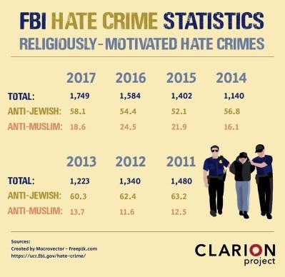 Fbi hate crimes 2017 2011 infog