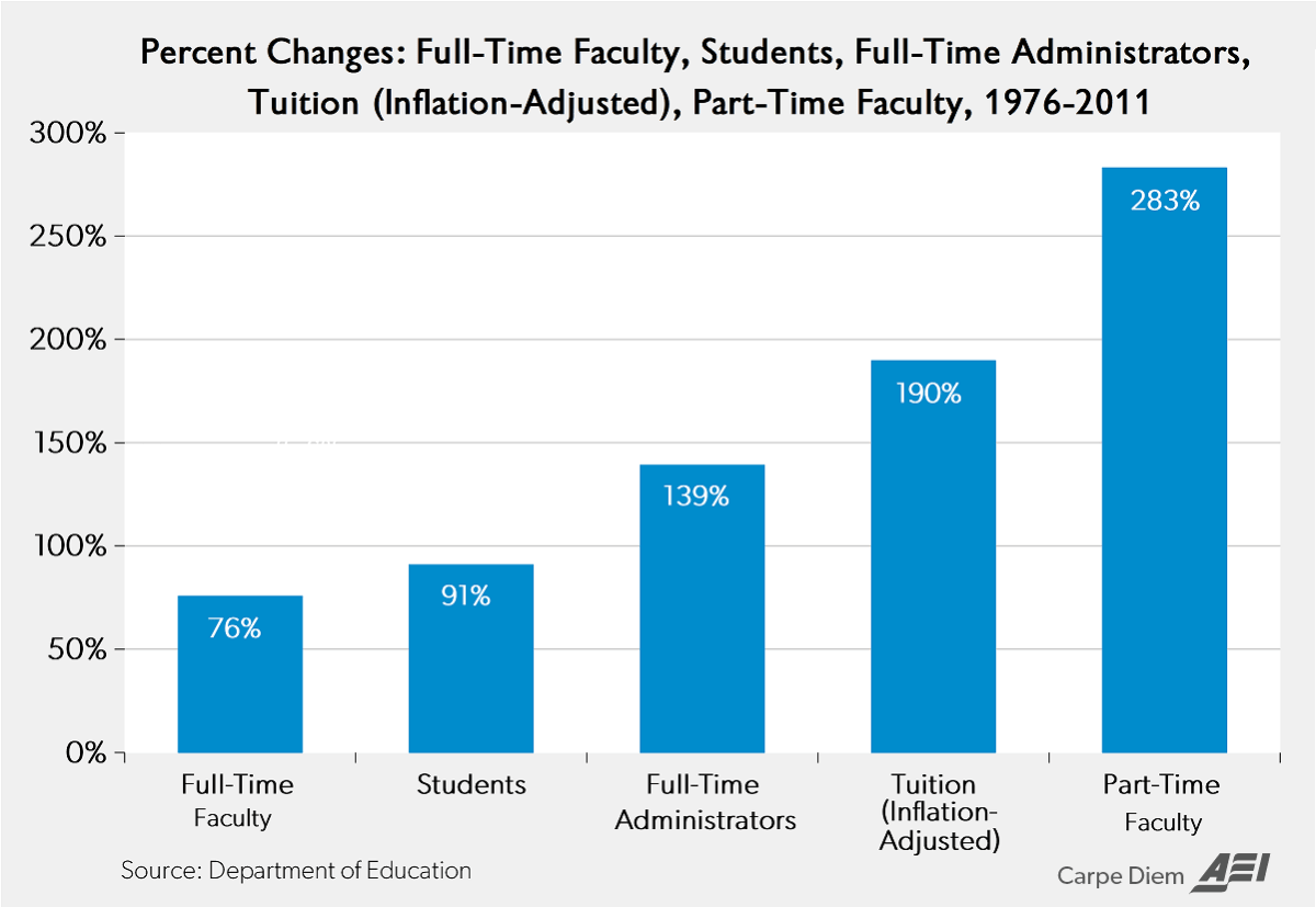 The growth in administrative overhead (bloat) at US colleges and universities between 1976 and 2011