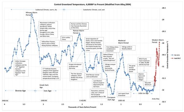 Climate civilization gisp chart