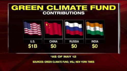 Climatefund