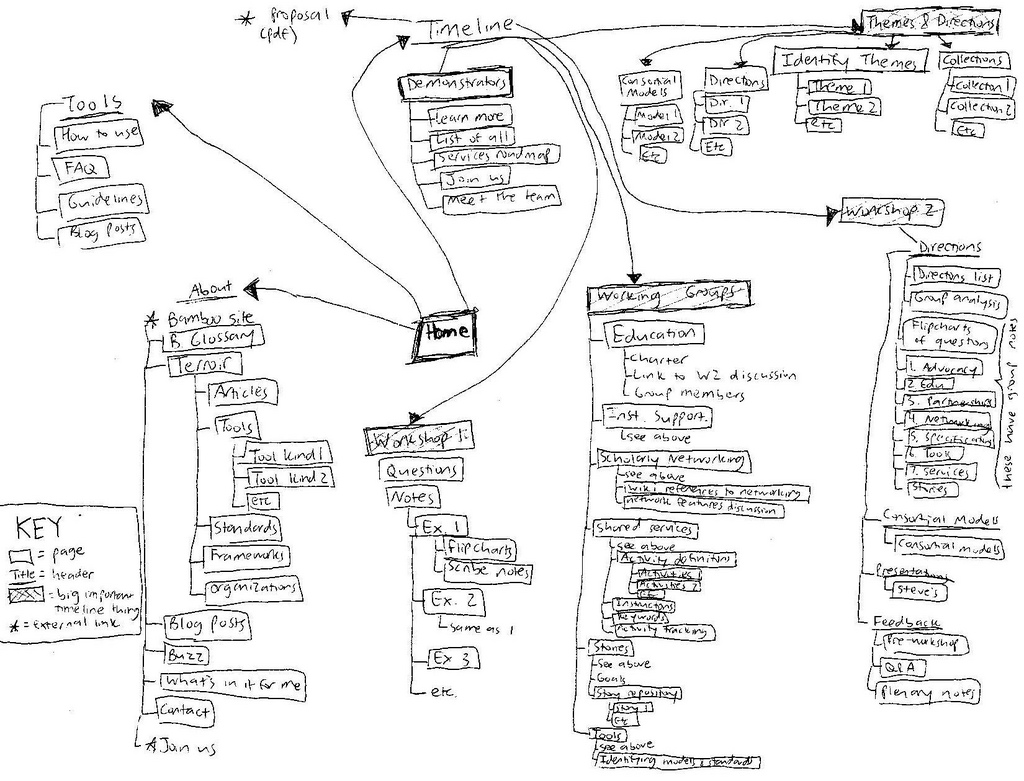 Your Site Architecture Unravelling The Mystery Once And