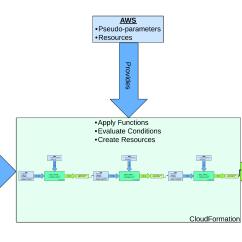 Stack Diagram Virtual Environment Free Crochet Coaster Cloud And Devops Consultantscloudformation Zen Nested