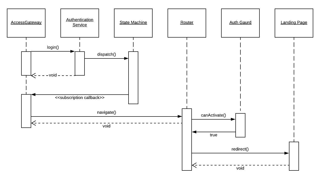 amazon sequence diagram