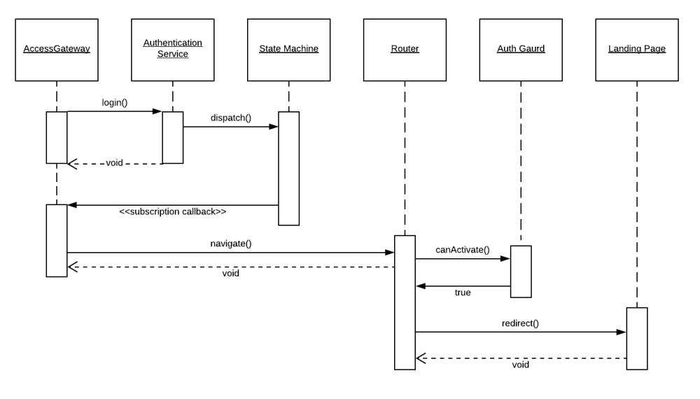 medium resolution of uml sequence diagram