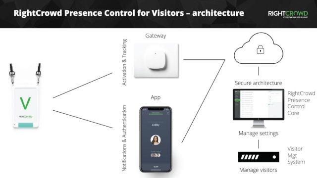 webinars-presence-control-visitors