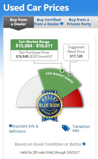 Kelley Blue Book dealer value for my BRZ