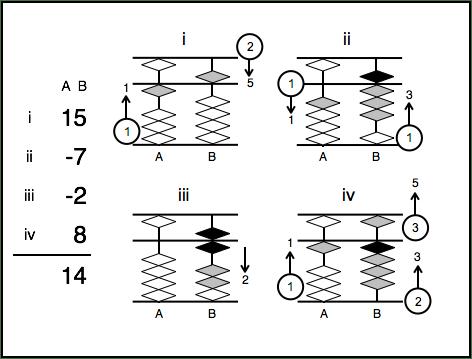 Abacus Math Program – Lesson 11