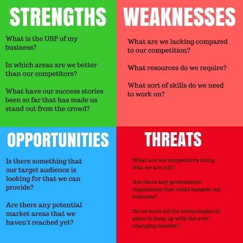 SWOT Analysis Points
