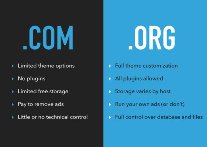 This is a picture showing the difference between wordpress.com and wordpress.org