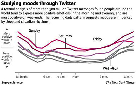 informationial graphic charting affective moods of twitter users