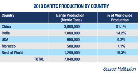 2010 Barite Production By Country