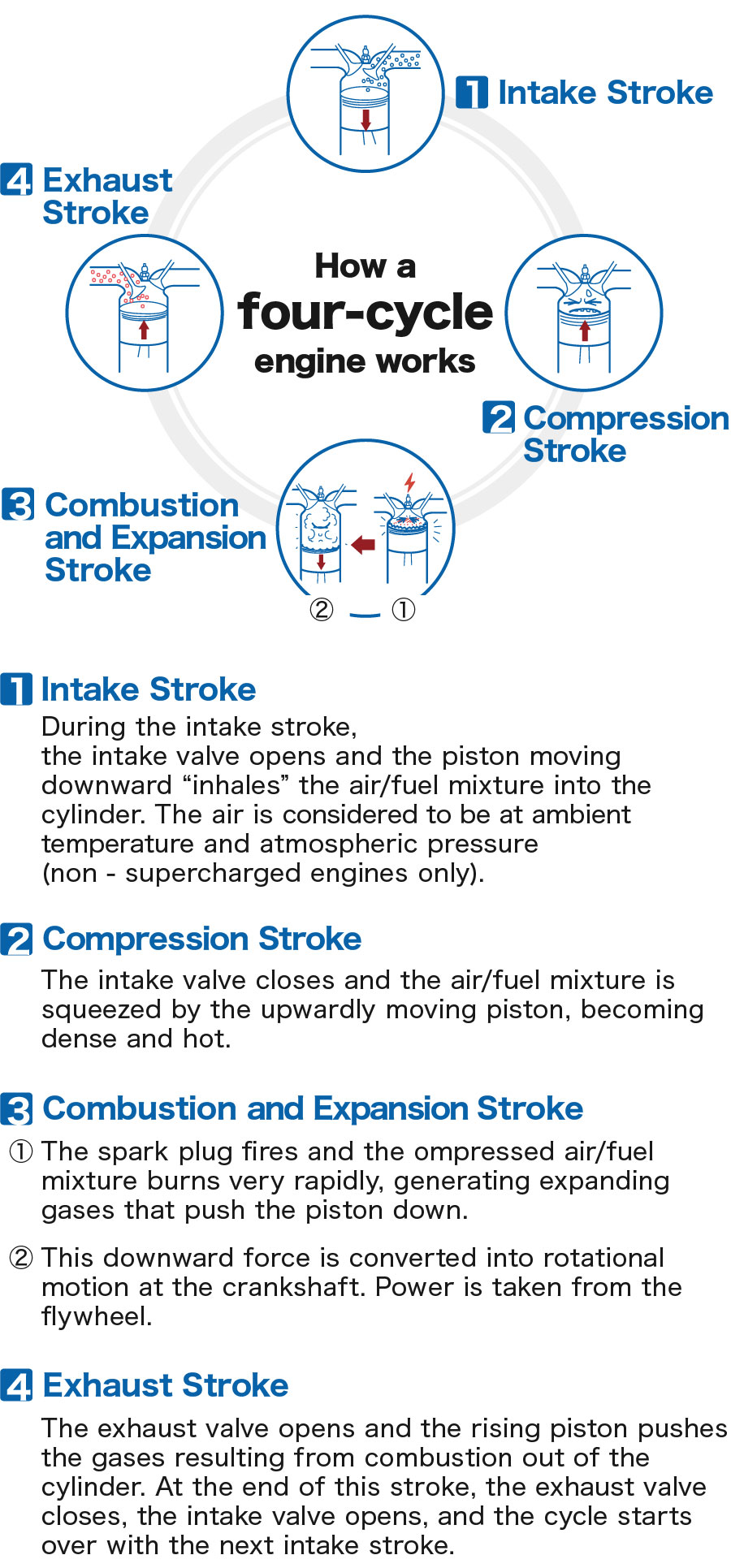 hight resolution of how a four cycle engine works