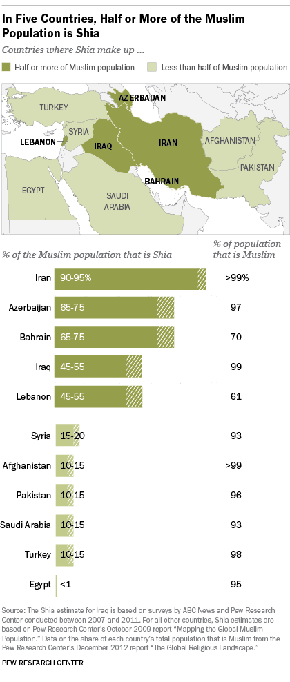 Where Sunni and Shia Muslims populations