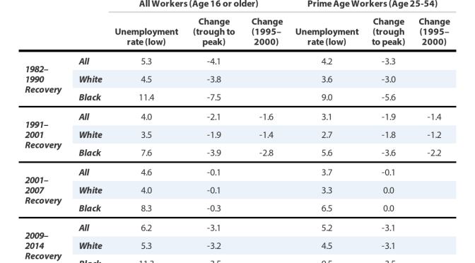 Full Employment, African American Employment and Wages | EPI
