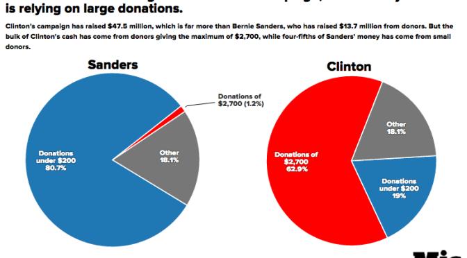 Bernie Sanders news roundup July 16, 2015 on Blog#42