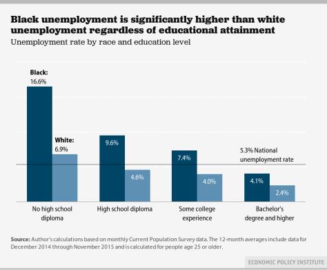 BlackWhiteunemployment2