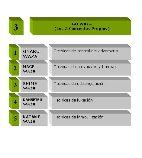 3 GO WAZA