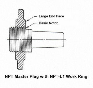 NPT-L1 Work Ring Gage Calibration