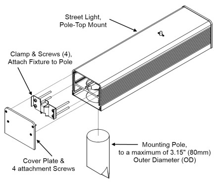 SL1-PT Series of ActiveLED® Pole-Top Mount Street and