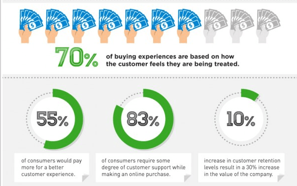 3 Critical Customer Service Lessons for B2B Sales Reps