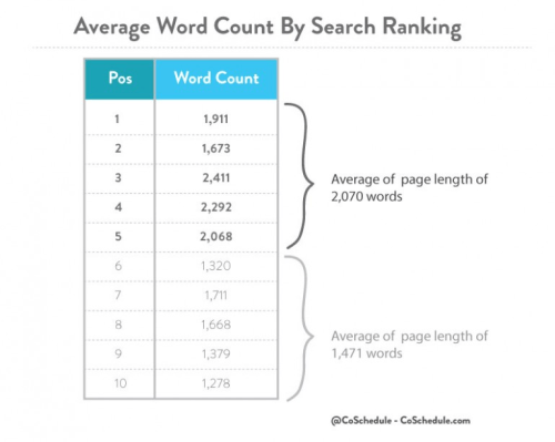 SEO優化教學 - 排名與網站文字數量關係