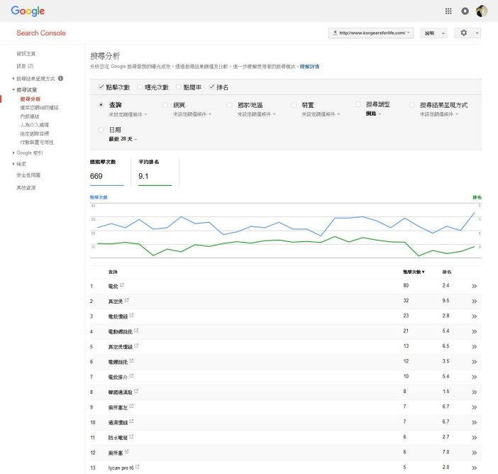 Google search console 的關鍵字平均排名SEO教學