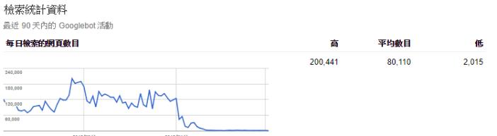trending-down 檢索預算
