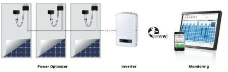 SolarEdge, ecco il nuovo ottimizzatore di potenza FV