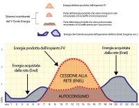 """Figura 1: Il grafico mostra  la parte di energia dell'impianto che viene """"autoconsumata"""" e quella parte in surplus che viene ceduta alla rete."""